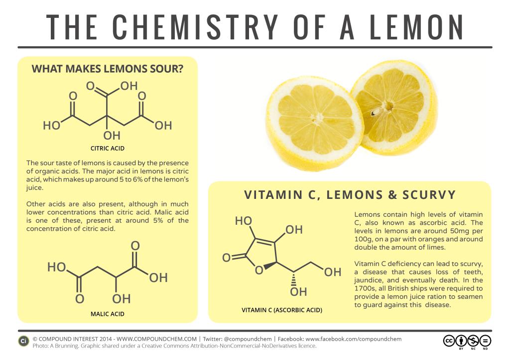 food-chemistry-chemistry-of-a-lemon-1024x724