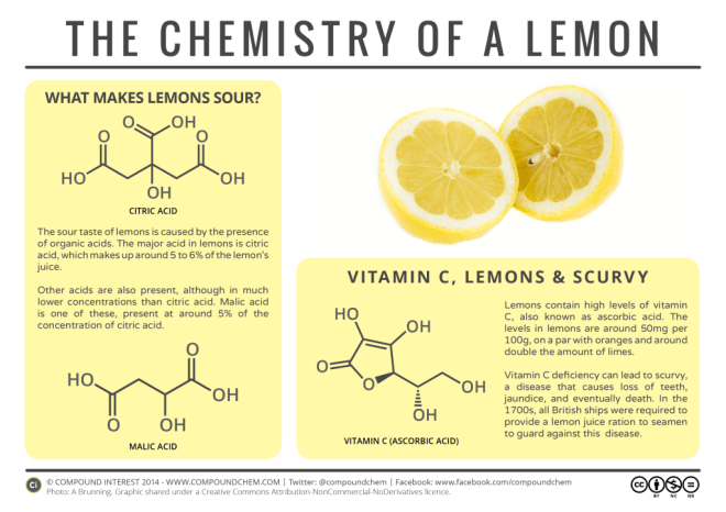 food-chemistry-chemistry-of-a-lemon-1024x724